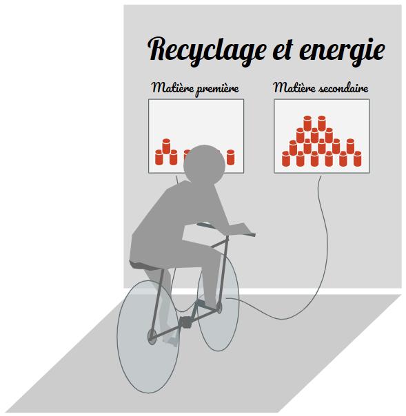 Module énergie du recyclage - Cité de l'Environnement
