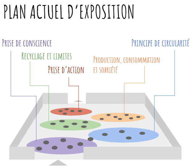 Plan de l'exposition - La Cité de l'Environnement